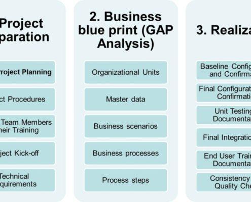 SAP FICO Course Material, SAP FICO, SAP SD - Software Technology